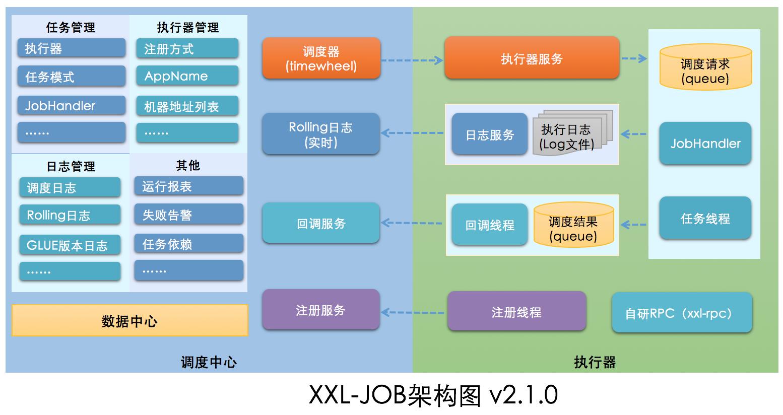 XXL开源定时任务调度中心